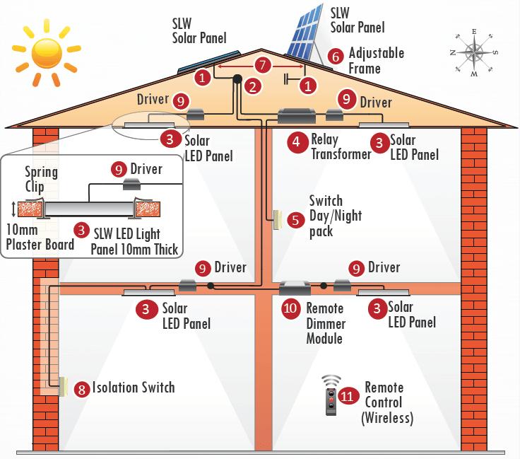 Solar Light Whiz – Roof Solar Skylights & Solar LED Lights