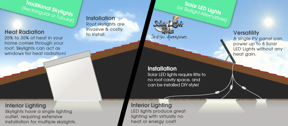Solar Skylights have been replaced by Skylight Alternatives